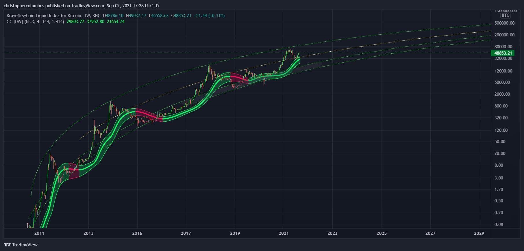 ビットコイン米ドル価格チャート